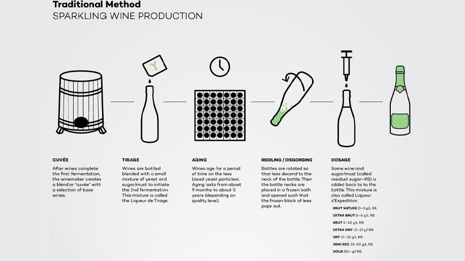 Quy trình sản xuất rượu vang sủi bọt