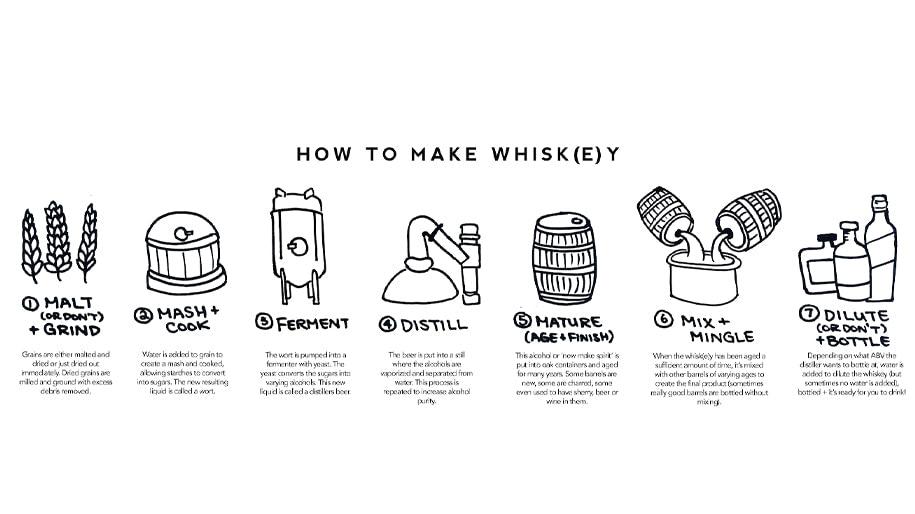 Quy trình sản xuất Rượu Whisky