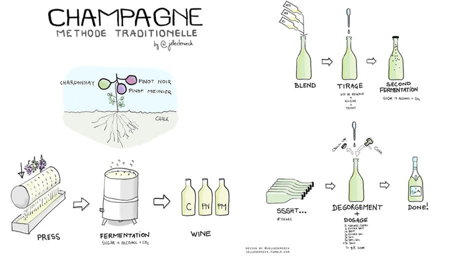 Phương pháp Champenoise có gì đặc biệt?